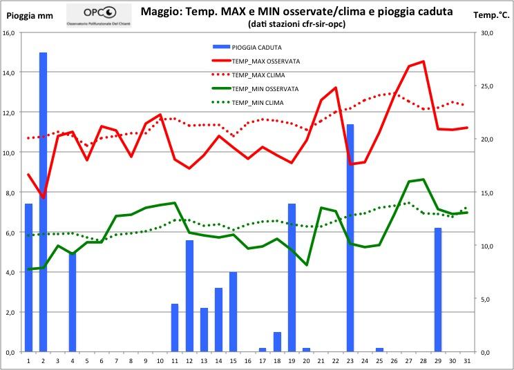 Andamento meteo climatico mese di Maggio